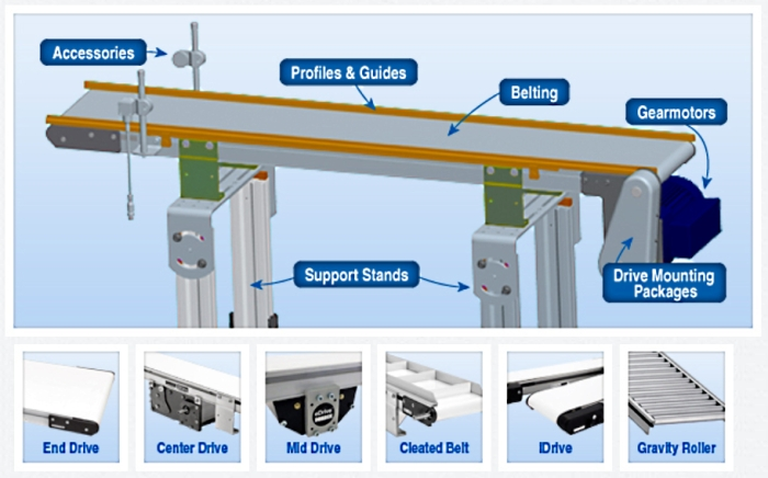 Dorner conveyor belt system